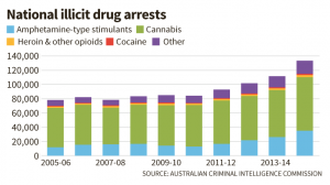 drugs stats AUS 1