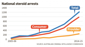 steroid arrests AUS